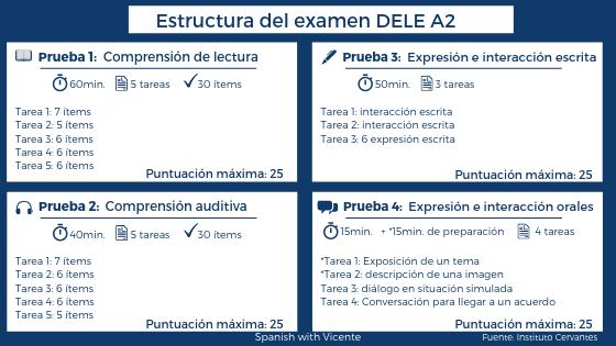 Estructura DELE A2