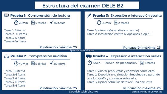 Estructura examen DELE B2
