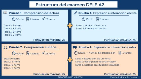 Estructura-NUEVO-examen-DELE-A2-Instituto-Cervantes