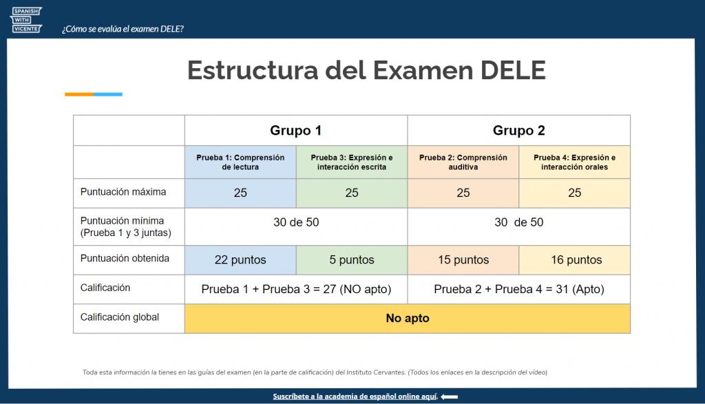 Evaluación Calificación del examen DELE cómo aprobar el examen DELE Instituto Cervantes